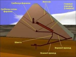 пирамида, Хеопса, построена, считают, пирамиды, поэтому, строительстве, Великая, пирамид, строительство, памятника, миллионов, памятник, Многие, известняка, мире, фараона, тонн